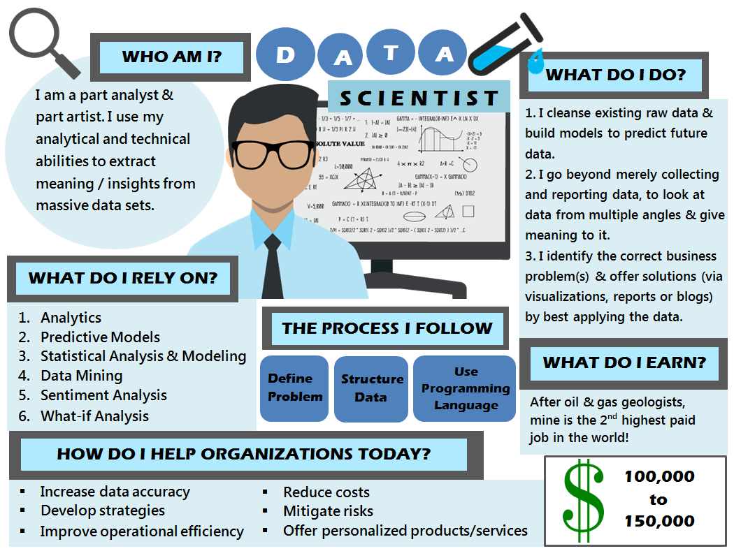 Data scientist: Who am I, What do I do, What do I rely on, The process I follow, What do I earn, How do I help organizations today